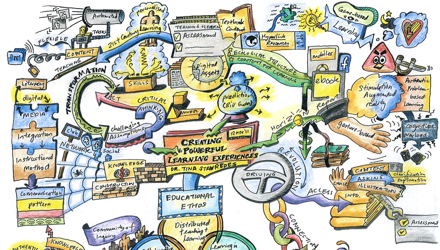 Sparking Creativity With the Help of an Idea Map